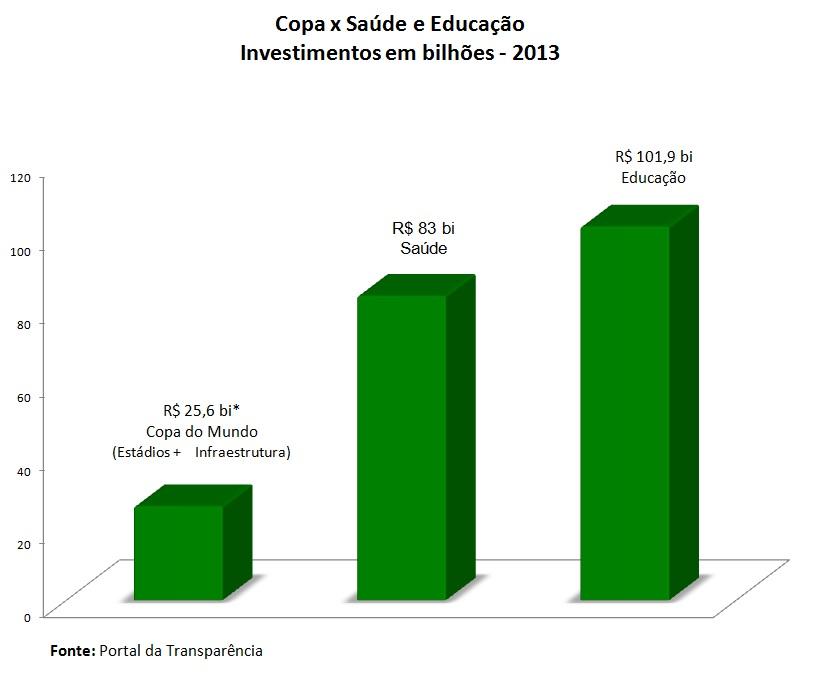 grafico_copa_educa_saude